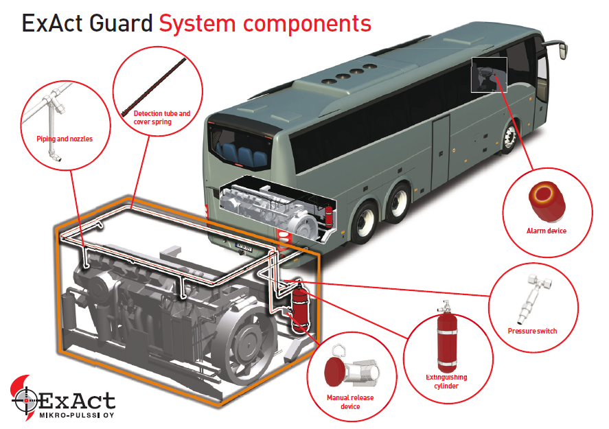 ExAct Titan – Re-thinking Fire Protection for Vehicles and Buses